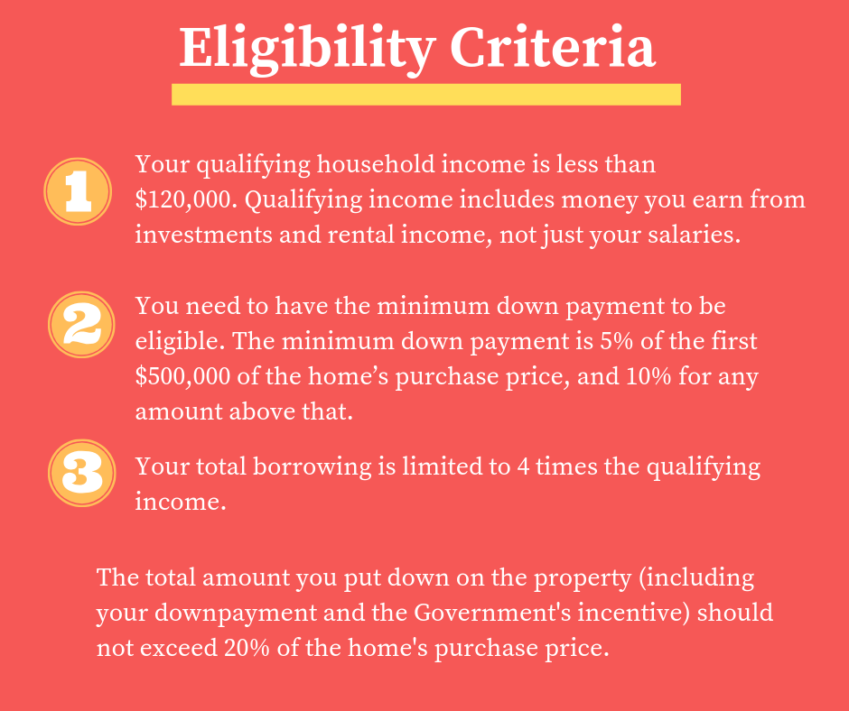First time home buyer incentive program